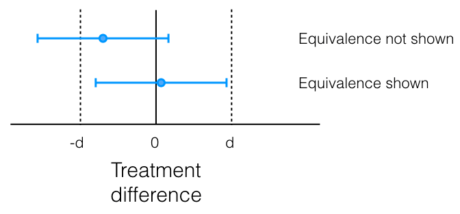Equivalence diagram