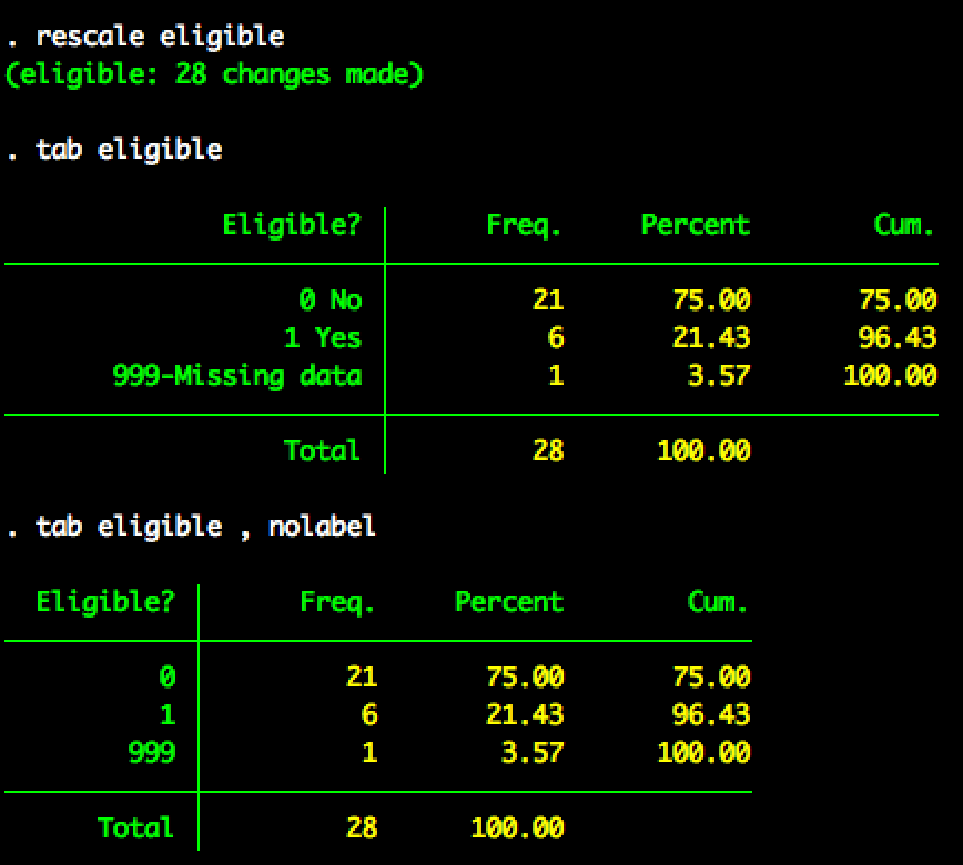Tabulation of eligible after rescale
